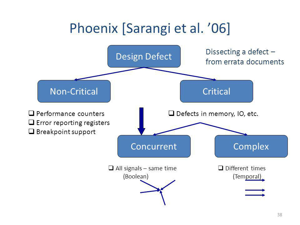 Phoenix [Sarangi et al. '06]